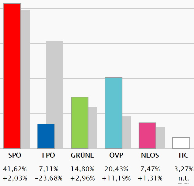 Endergebnis der               Wien-Wahl 2020         inklusive Briefwahlstimmen