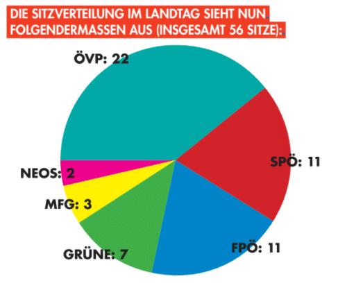Landtags-, Gemeinderats- und Bürgermeisterwahlen 2021 in Oberösterreich